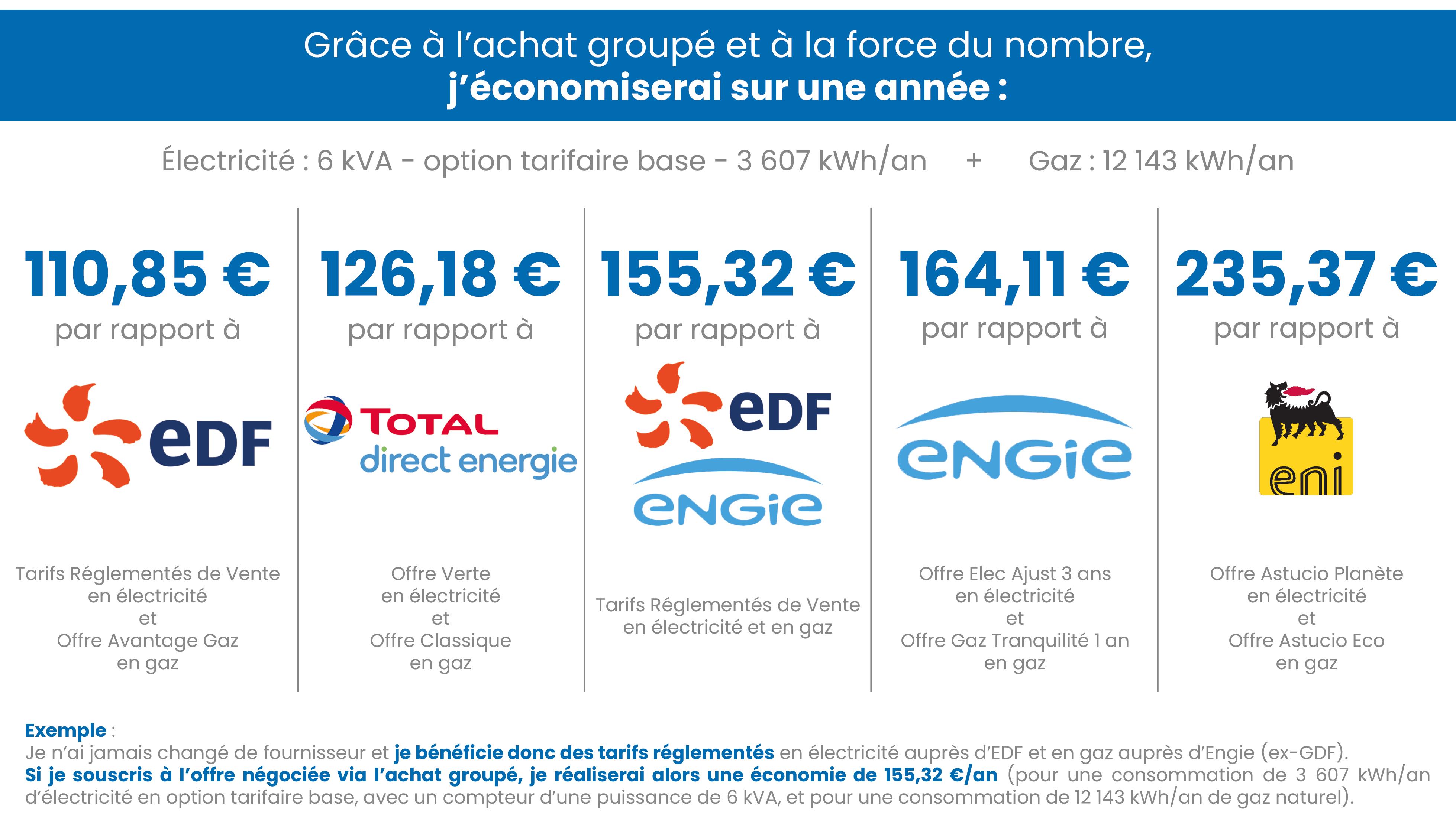 Tableau comparatif - AG Saint-Orens-min